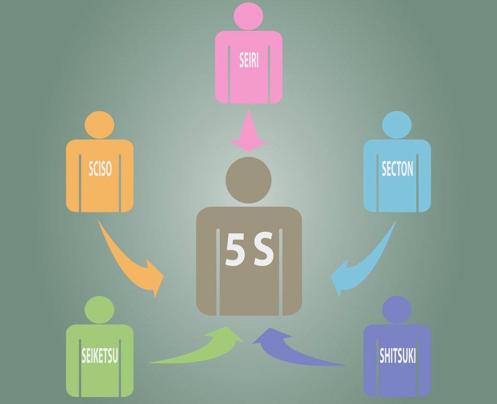 Metodologia 5S: entenda o que é e saiba como usar na logística